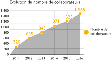 collaborateurs-domitys